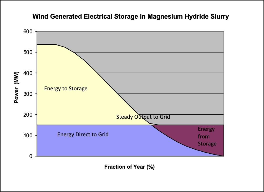 Safe Hydrogen Llc Windpowerdiagramgif Store Power From Wind And Solar Generation